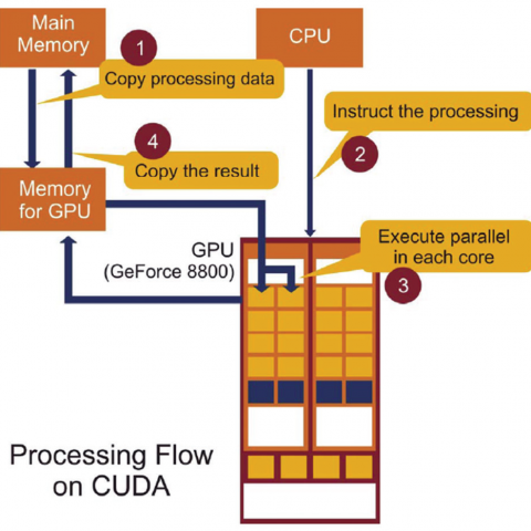 Evaluation of the parallel computing performances based on the nVIDIA GeForce GPU