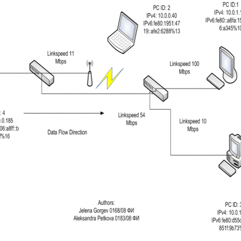 Performance analyses of QoS in VOIP/IPTV in Computer networks using IPv4 and IPv6 routing and addressing